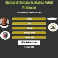 Diomansy Kamara vs Dragos Petrut Firtulescu h2h player stats
