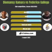 Diomansy Kamara vs Federico Gallego h2h player stats