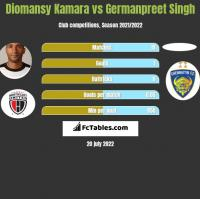 Diomansy Kamara vs Germanpreet Singh h2h player stats