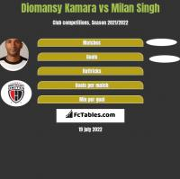 Diomansy Kamara vs Milan Singh h2h player stats