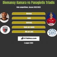 Diomansy Kamara vs Panagiotis Triadis h2h player stats