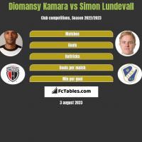 Diomansy Kamara vs Simon Lundevall h2h player stats