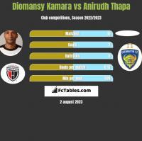 Diomansy Kamara vs Anirudh Thapa h2h player stats