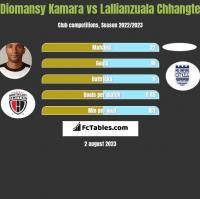 Diomansy Kamara vs Lallianzuala Chhangte h2h player stats