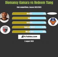 Diomansy Kamara vs Redeem Tlang h2h player stats