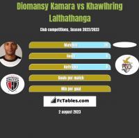 Diomansy Kamara vs Khawlhring Lalthathanga h2h player stats