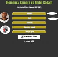 Diomansy Kamara vs Nikhil Kadam h2h player stats