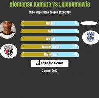 Diomansy Kamara vs Lalengmawia h2h player stats