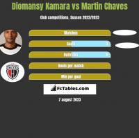 Diomansy Kamara vs Martin Chaves h2h player stats