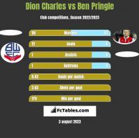 Dion Charles vs Ben Pringle h2h player stats
