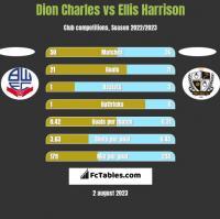 Dion Charles vs Ellis Harrison h2h player stats