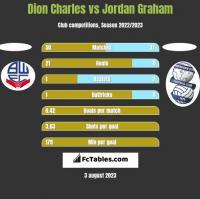 Dion Charles vs Jordan Graham h2h player stats
