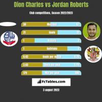 Dion Charles vs Jordan Roberts h2h player stats