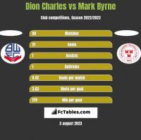 Dion Charles vs Mark Byrne h2h player stats