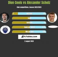 Dion Cools vs Alexander Scholz h2h player stats