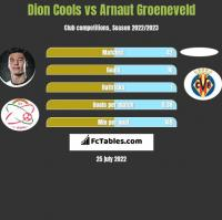 Dion Cools vs Arnaut Groeneveld h2h player stats