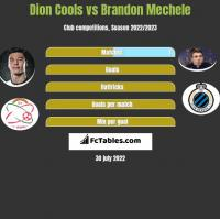 Dion Cools vs Brandon Mechele h2h player stats