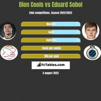 Dion Cools vs Eduard Sobol h2h player stats