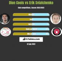 Dion Cools vs Erik Sviatchenko h2h player stats