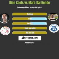 Dion Cools vs Marc Dal Hende h2h player stats