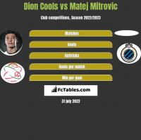 Dion Cools vs Matej Mitrovic h2h player stats
