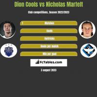 Dion Cools vs Nicholas Marfelt h2h player stats