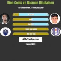 Dion Cools vs Rasmus Nicolaisen h2h player stats
