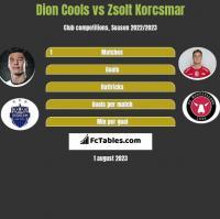 Dion Cools vs Zsolt Korcsmar h2h player stats