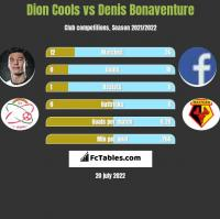Dion Cools vs Denis Bonaventure h2h player stats