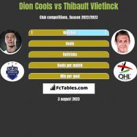 Dion Cools vs Thibault Vlietinck h2h player stats