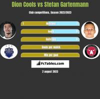 Dion Cools vs Stefan Gartenmann h2h player stats