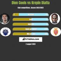 Dion Cools vs Krepin Diatta h2h player stats