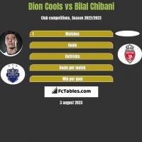 Dion Cools vs Bilal Chibani h2h player stats