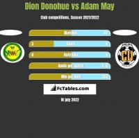 Dion Donohue vs Adam May h2h player stats