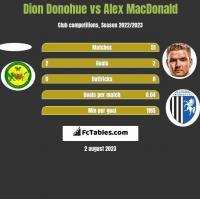 Dion Donohue vs Alex MacDonald h2h player stats