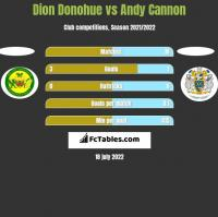 Dion Donohue vs Andy Cannon h2h player stats