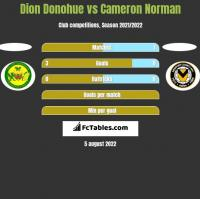 Dion Donohue vs Cameron Norman h2h player stats