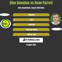 Dion Donohue vs Dean Parrett h2h player stats
