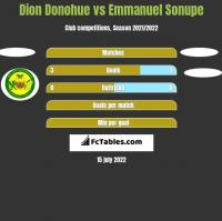 Dion Donohue vs Emmanuel Sonupe h2h player stats