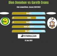 Dion Donohue vs Gareth Evans h2h player stats