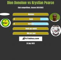 Dion Donohue vs Krystian Pearce h2h player stats