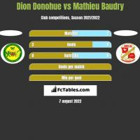 Dion Donohue vs Mathieu Baudry h2h player stats