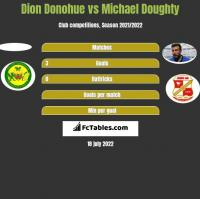 Dion Donohue vs Michael Doughty h2h player stats