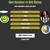 Dion Donohue vs Neil Bishop h2h player stats