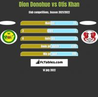Dion Donohue vs Otis Khan h2h player stats