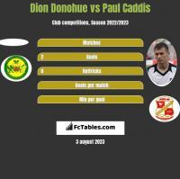 Dion Donohue vs Paul Caddis h2h player stats