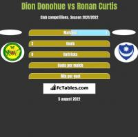 Dion Donohue vs Ronan Curtis h2h player stats