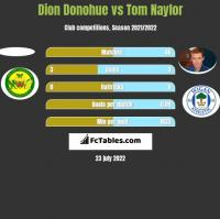 Dion Donohue vs Tom Naylor h2h player stats