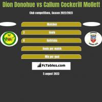 Dion Donohue vs Callum Cockerill Mollett h2h player stats