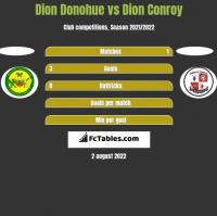 Dion Donohue vs Dion Conroy h2h player stats